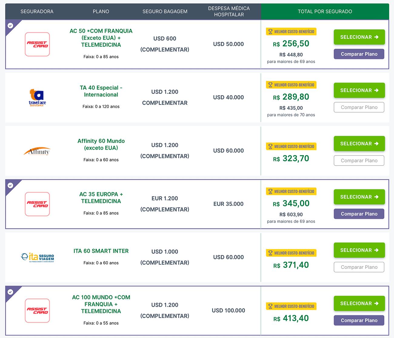 Comparativo simples entre seguro viagem